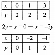 ML Aggarwal Class 9 Solutions for ICSE Maths Chapter 19 Coordinate Geometry Chapter Test 23