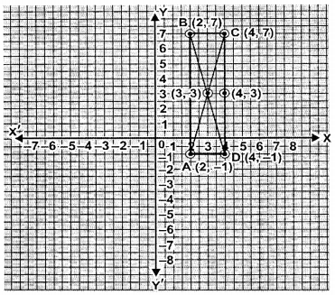 ML Aggarwal Class 9 Solutions for ICSE Maths Chapter 19 Coordinate Geometry Chapter Test 1
