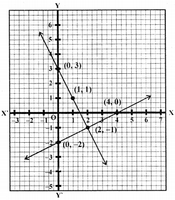 ML Aggarwal Class 9 Solutions for ICSE Maths Chapter 19 Coordinate Geometry Chapter Test 15