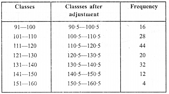 ML Aggarwal Class 9 Solutions for ICSE Maths Chapter 20 Statistics Chapter Test 10