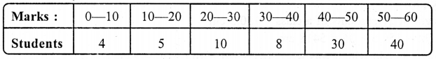ML Aggarwal Class 9 Solutions for ICSE Maths Chapter 20 Statistics Chapter Test 5