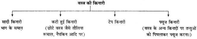 RBSE Solutions for Class 11 Home Science Chapter 21 वस्त्रों की बुनाई-7