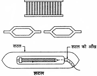 RBSE Solutions for Class 11 Home Science Chapter 21 वस्त्रों की बुनाई-3