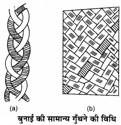RBSE Solutions for Class 11 Home Science Chapter 21 वस्त्रों की बुनाई-8