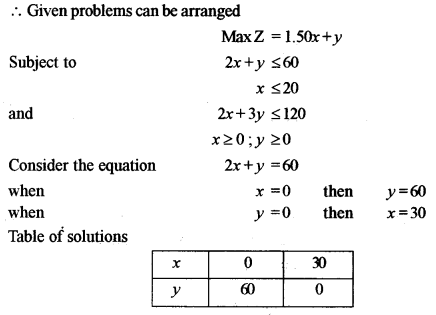 ISC Class 12 Maths Previous Year Question Papers Solved 2011 Q13.2