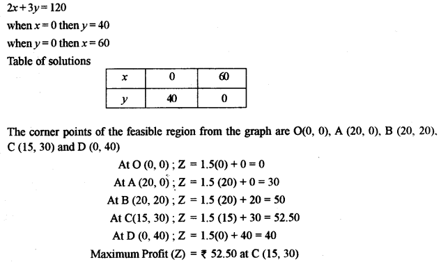 ISC Class 12 Maths Previous Year Question Papers Solved 2011 Q13.3