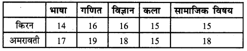 UP Board Solutions for Class 5 Maths गिनतारा Chapter 19 आँकड़े 2