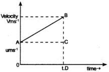 HSSlive Plus One Physics Chapter Wise Questions and Answers Chapter 3 Motion in a Straight Line 22