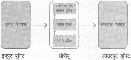 UP Board Solutions for Class 7 Computer Education (कम्प्यूटर शिक्षा) 5