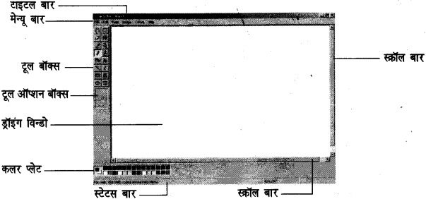 UP Board Solutions for Class 7 Computer Education (कम्प्यूटर शिक्षा) 13