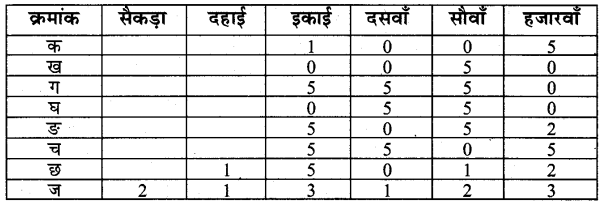 UP Board Solutions for Class 4 Maths गिनतारा Chapter 13 दशमलव 2