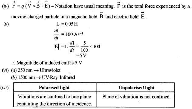 ISC Class 12 Physics Previous Year Question Papers Solved 2016 96