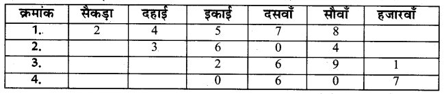 UP Board Solutions for Class 4 Maths गिनतारा Chapter 13 दशमलव