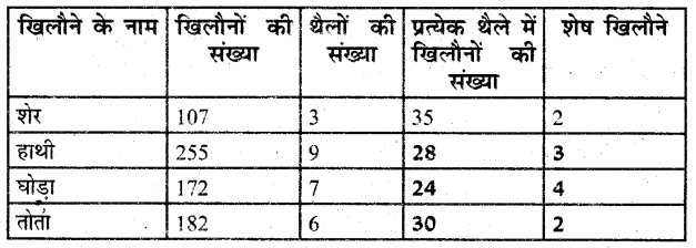 UP Board Solutions for Class 3 Maths गिनतारा Chapter 5 बराबर बाँटो 4