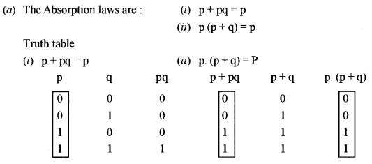 ISC Class 12 Computer Science Previous Year Question Papers Solved 2011 Q1.1