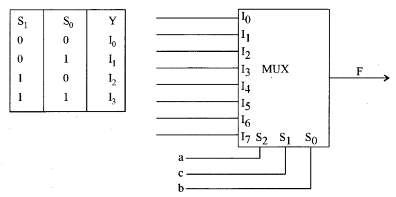 isc computer science question paper 2010 solved for class 12
