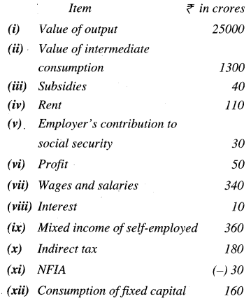 ISC Economics Question Paper 2019 Solved for Class 12 Q9