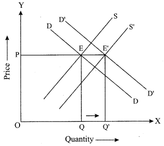 ISC Economics Question Paper 2019 Solved for Class 12 Q4.3