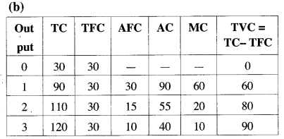 ISC Economics Question Paper 2019 Solved for Class 12 Q5.1
