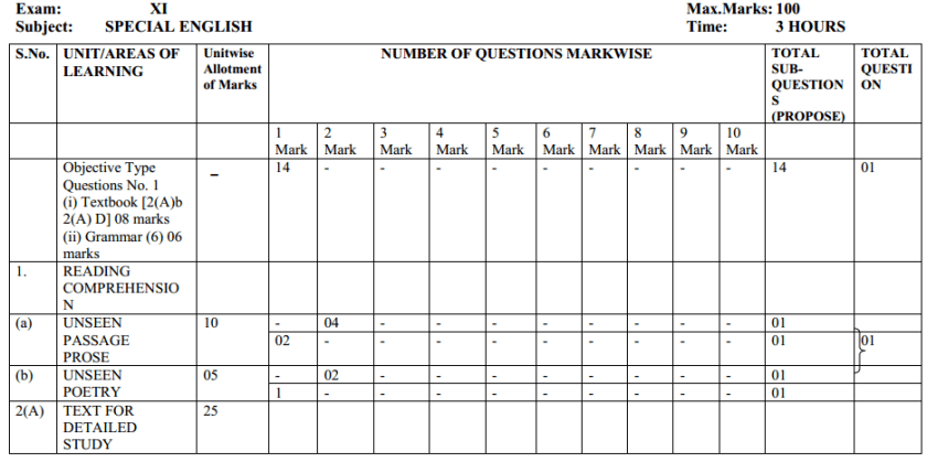 MP Board Class 11 English Blue Print of Question Paper 3