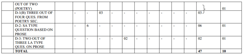 MP Board Class 11 English Blue Print of Question Paper 2