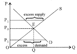 ISC Economics Question Paper 2016 Solved for Class 12 Q3.1