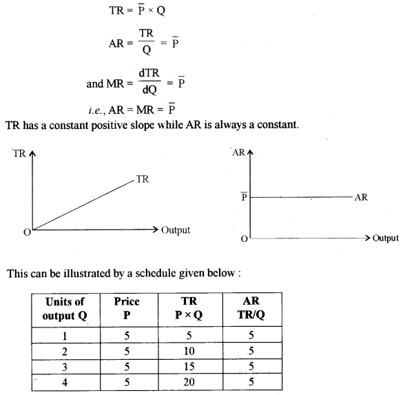 ISC Economics Question Paper 2016 Solved for Class 12 Q4