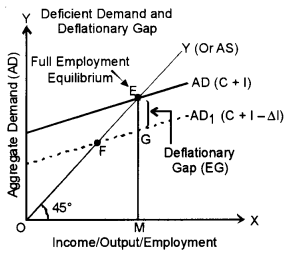 ISC Economics Question Paper 2015 Solved for Class 12 Q6.2