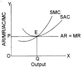 ISC Economics Question Paper 2015 Solved for Class 12 Q5