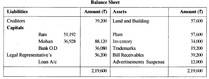 ISC Accounts Question Paper 2015 Solved for Class 12 15