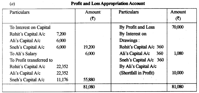 ISC Accounts Question Paper 2015 Solved for Class 12 22