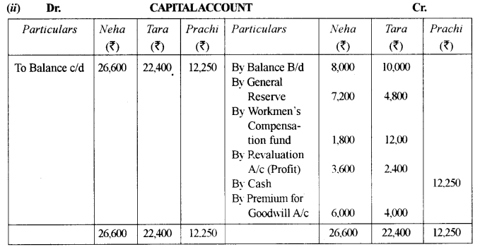 ISC Accounts Question Paper 2013 Solved for Class 12 22