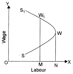 ISC Economics Question Paper 2014 Solved for Class 12 Q3