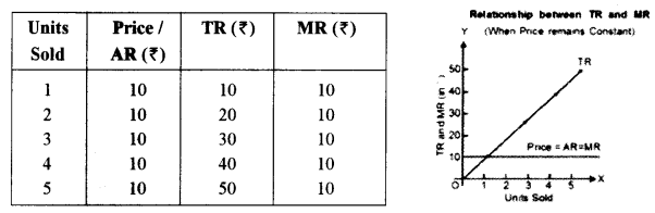 ISC Economics Question Paper 2014 Solved for Class 12 Q5.1