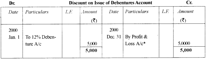 ISC Accounts Question Paper 2012 Solved for Class 12 21