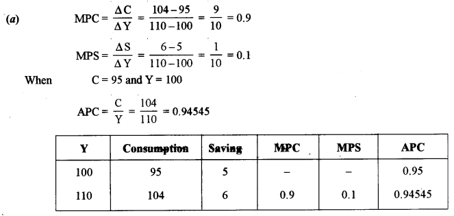 ISC Economics Question Paper 2013 Solved for Class 12 Q6