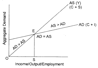 ISC Economics Question Paper 2013 Solved for Class 12 Q6.1