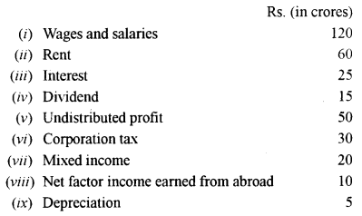 ISC Economics Question Paper 2010 Solved for Class 12 Q5