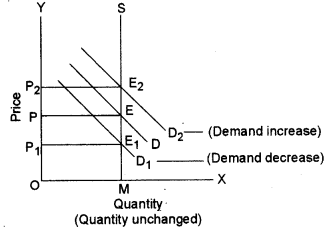 ISC Economics Question Paper 2012 Solved for Class 12 Q1.2