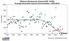 November sea ice extent offshore Shishmaref