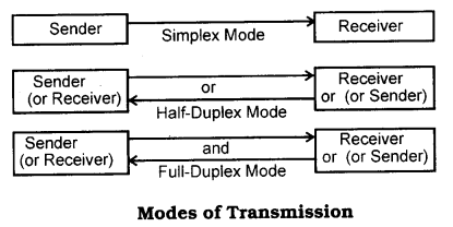 UP Board Solutions for Class 10 Computer Science Chapter 2 Modes of Transmission