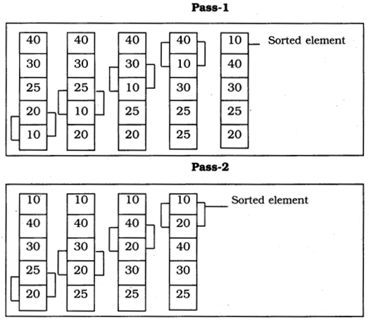 UP Board Solutions for Class 10 Computer Science Chapter 8 Subscripted Variables Q3.5