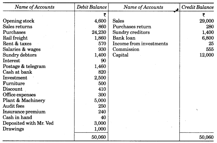 UP Board Solutions for Class 10 Commerce Chapter 2 Final Accounts with Simple Adjustments