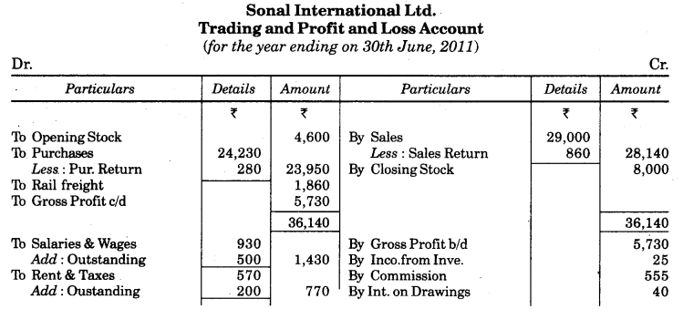 UP Board Solutions for Class 10 Commerce Chapter 2 Final Accounts with Simple Adjustments Q2.1