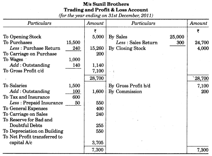 UP Board Solutions for Class 10 Commerce Chapter 2 Final Accounts with Simple Adjustments Q5.1