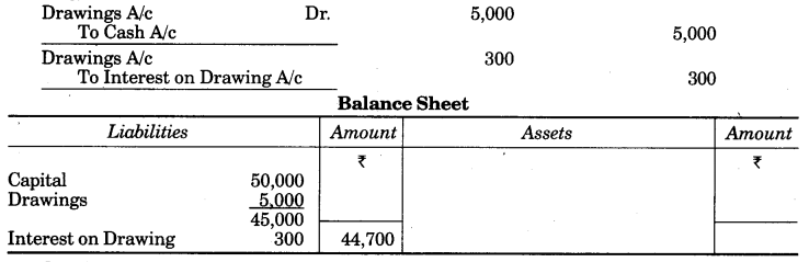 UP Board Solutions for Class 10 Commerce Chapter 2 Final Accounts with Simple Adjustments Q8.1