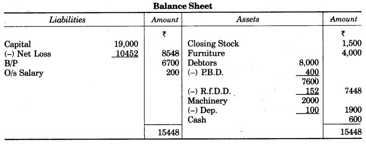 UP Board Solutions for Class 10 Commerce Chapter 2 Final Accounts with Simple Adjustments Q12.2