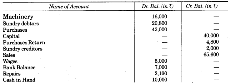 UP Board Solutions for Class 10 Commerce Chapter 2 Final Accounts with Simple Adjustments Q13