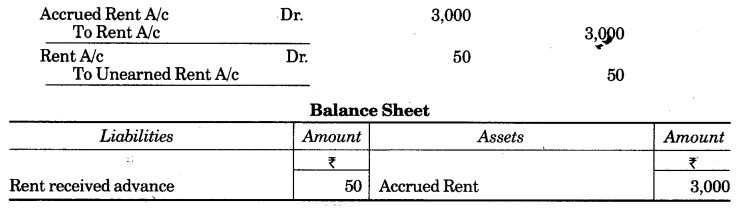 UP Board Solutions for Class 10 Commerce Chapter 2 Final Accounts with Simple Adjustments Q8