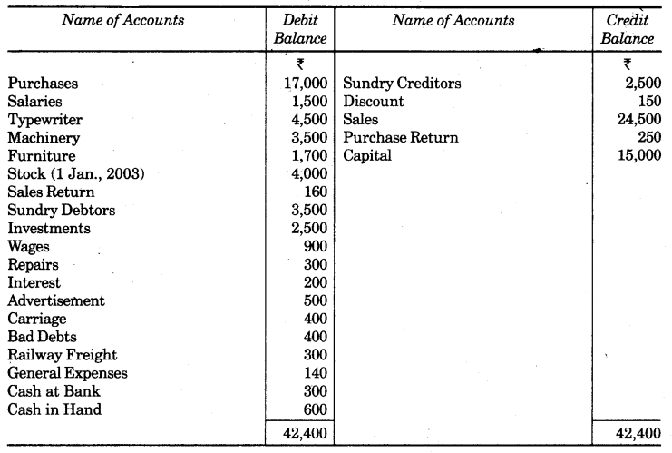 UP Board Solutions for Class 10 Commerce Chapter 2 Final Accounts with Simple Adjustments Q6